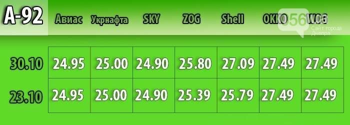 В Днепре средняя стоимость бензина поднялась на 37 копеек: мониторинг цен, фото-2