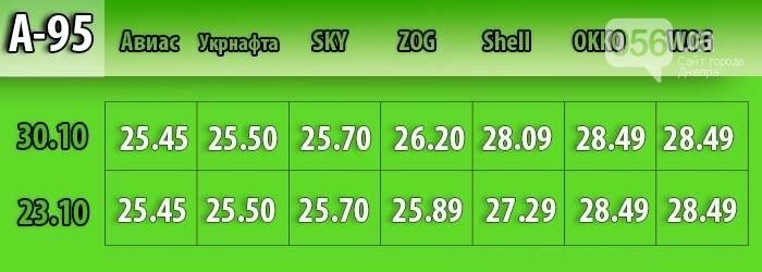 В Днепре средняя стоимость бензина поднялась на 37 копеек: мониторинг цен, фото-1