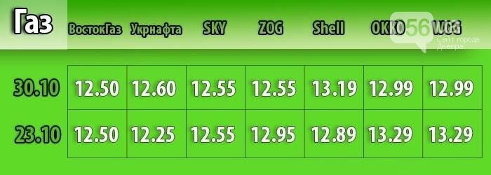 В Днепре средняя стоимость бензина поднялась на 37 копеек: мониторинг цен, фото-3