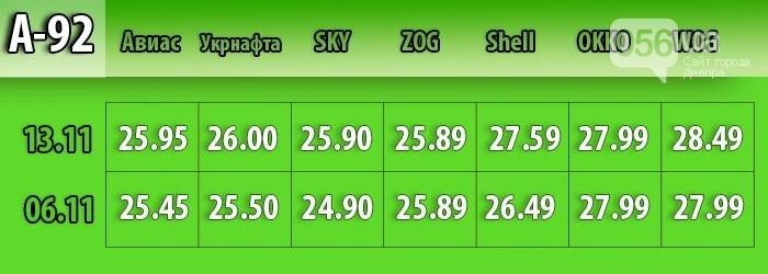 Бензин дорожает, газ дешевеет: как в Днепре изменились цены на топливо (МОНИТОРИНГ), фото-2