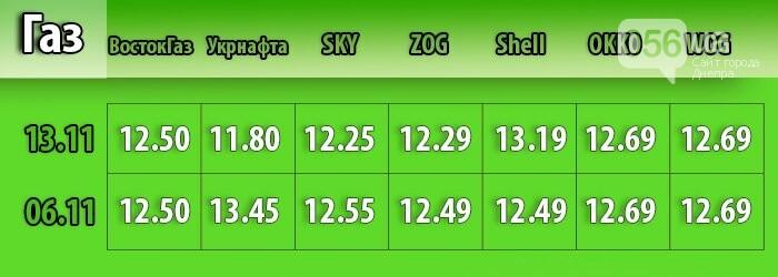 Бензин дорожает, газ дешевеет: как в Днепре изменились цены на топливо (МОНИТОРИНГ), фото-3
