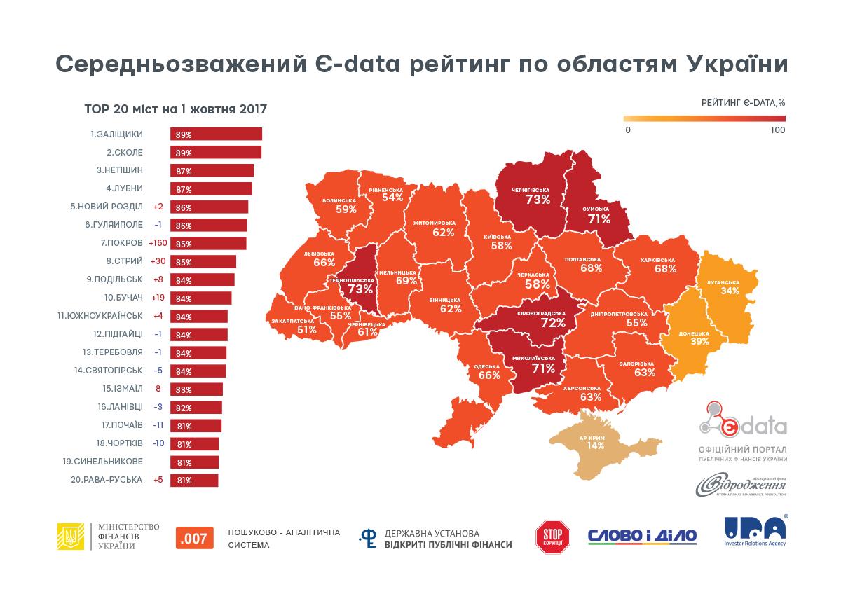 Опубликован ТОП городов по отчетности за расходование бюджета: узнай, где Днепр, фото-1