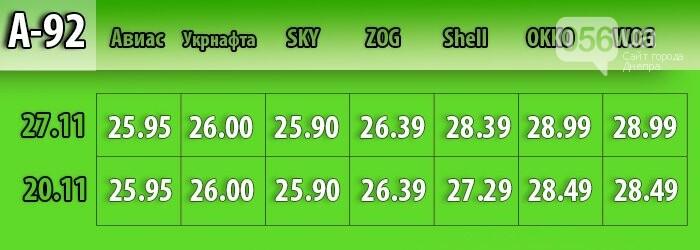 В Днепре средняя цена на бензин выросла на 30 копеек (МОНИТОРИНГ ЦЕН), фото-2