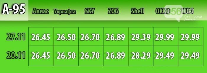 В Днепре средняя цена на бензин выросла на 30 копеек (МОНИТОРИНГ ЦЕН), фото-1