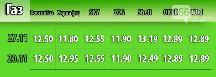 В Днепре средняя цена на бензин выросла на 30 копеек (МОНИТОРИНГ ЦЕН), фото-3