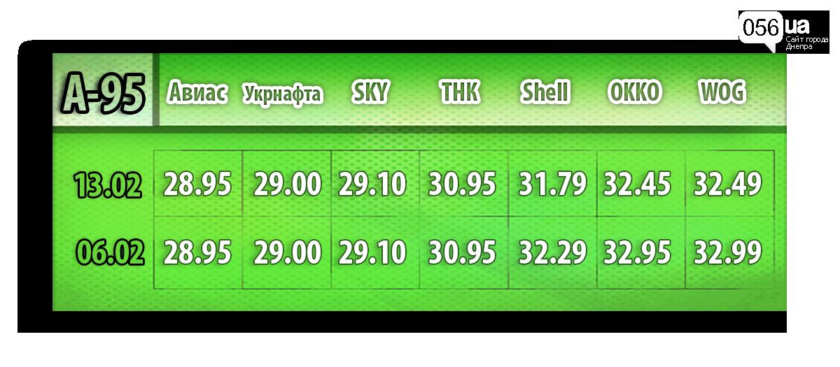 Как в Днепре за неделю изменилась средняя цена на топливо (МОНИТОРИНГ ЦЕН), фото-1