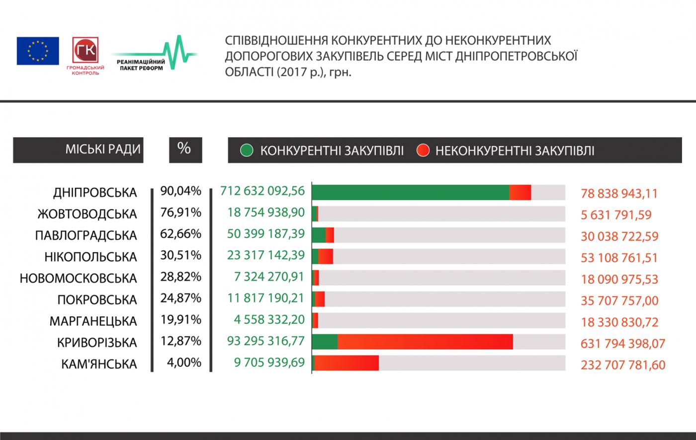 Как стимулировать города Днепропетровской области экономить на закупках , фото-1