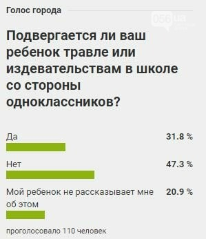 Опрос: сколько школьников Днепра подвергаются издевательствам со стороны одноклассников, фото-1