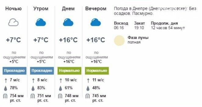 Какую ждать погоду в Днепре на Вербное воскресенье (ФОТО), фото-3
