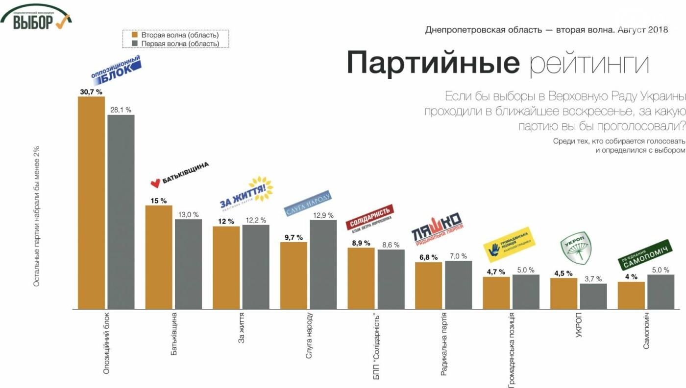 Поддержка консервативных партий в Днепропетровской области еще возросла, - социологи , фото-3