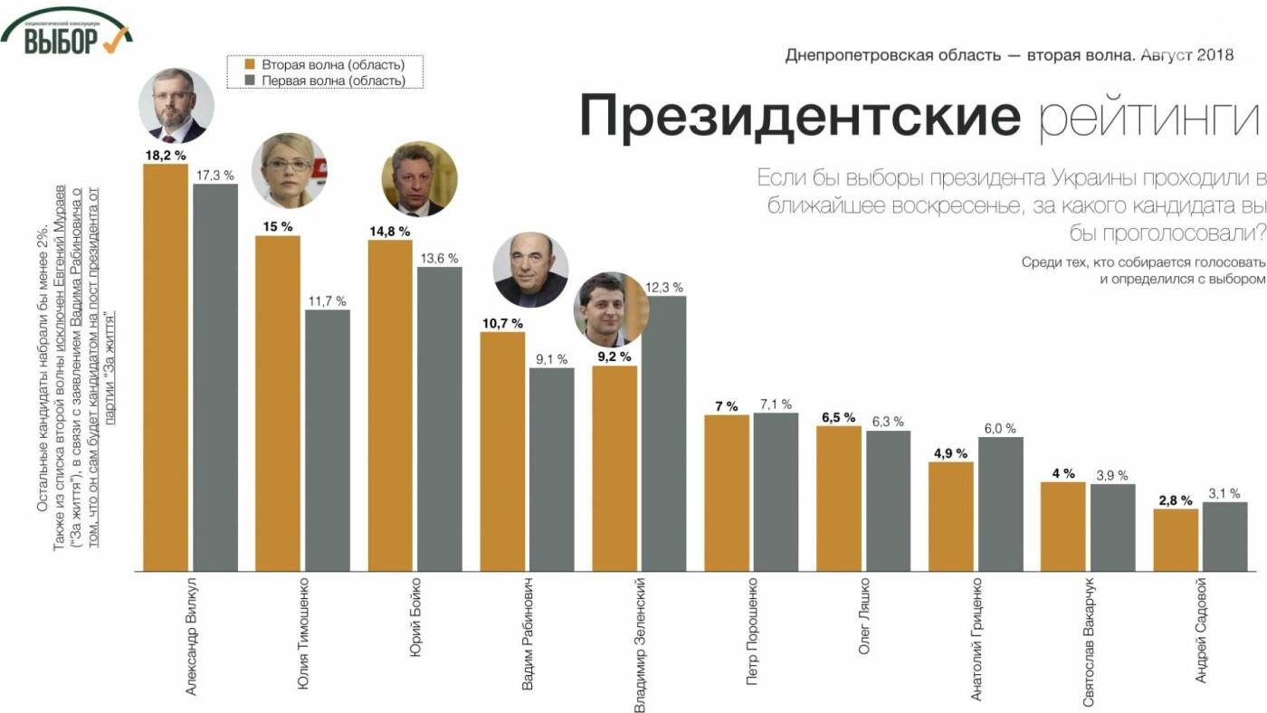 Поддержка консервативных партий в Днепропетровской области еще возросла, - социологи , фото-2
