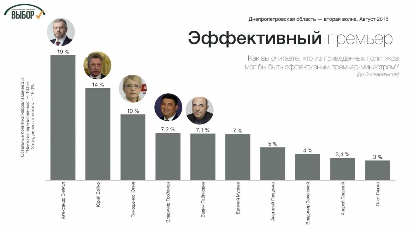 Поддержка консервативных партий в Днепропетровской области еще возросла, - социологи , фото-4