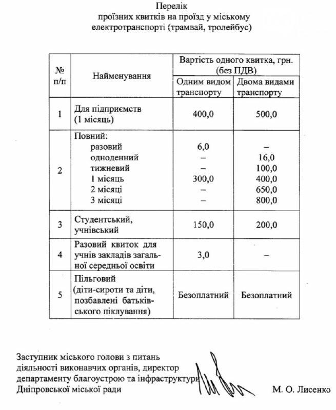 Подорожание проезда в электротранспорте Днепра: проездные билеты и мнение горожан,  - ОПРОС, фото-2