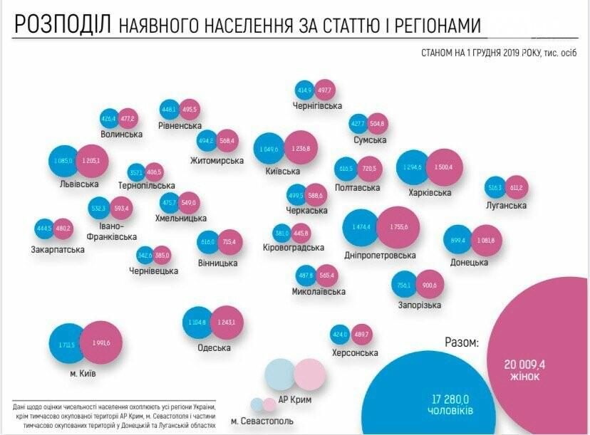 Всех граждан Украины пересчитали. Нетрадиционно. Названа численность населения страны