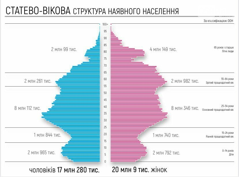 ВКабмине поведали , сколько людей живут вУкраинском государстве  — Перепись населения