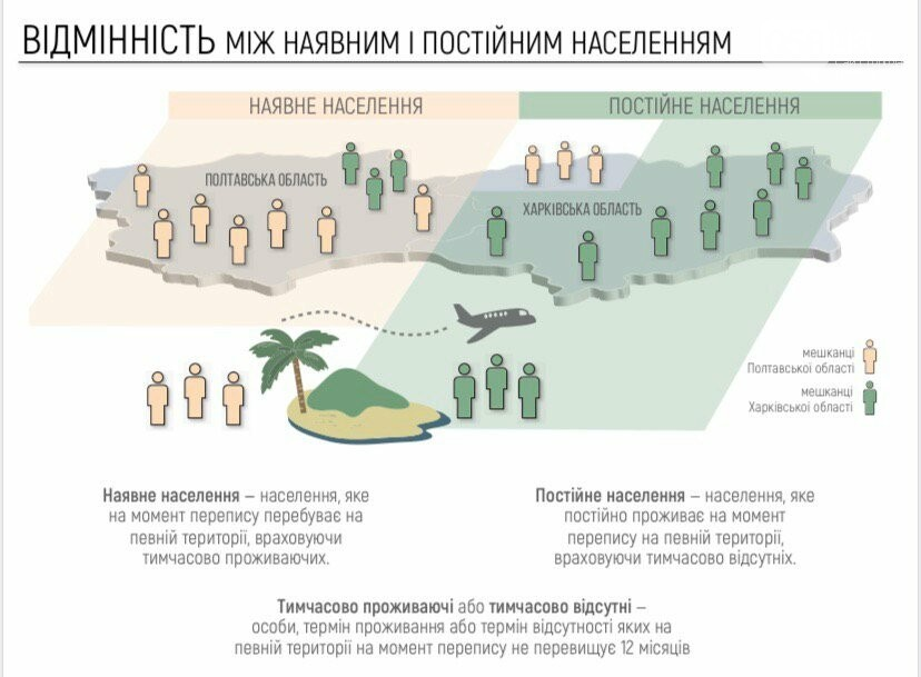 Госстат разъяснил  расхождения вэтих  относительно населения Украинского государства