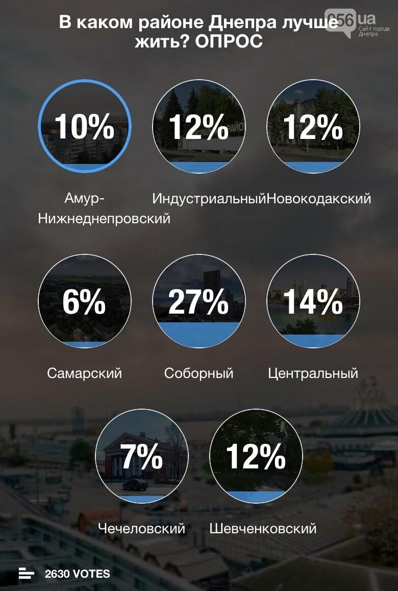 В каком районе Днепра лучше жить: результат опроса горожан, фото-1