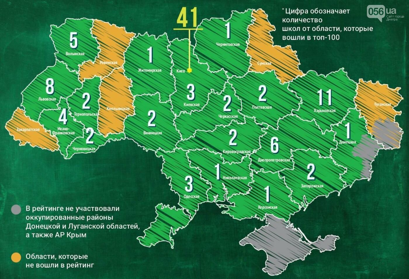 Появился рейтинг 100 лучших школ Украины: сколько из Днепра попали в список , фото-1