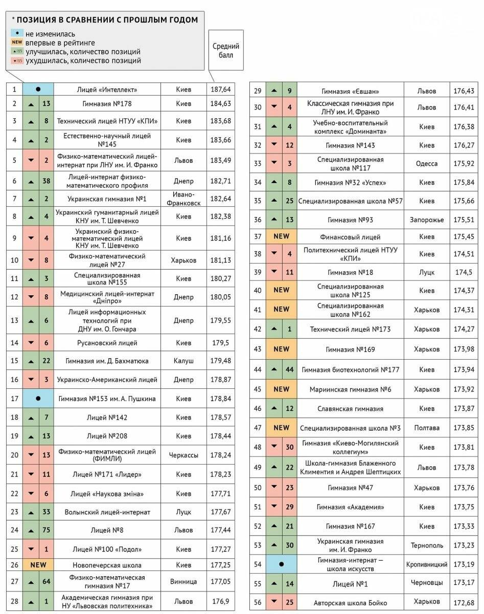 Появился рейтинг 100 лучших школ Украины: сколько из Днепра попали в список , фото-2