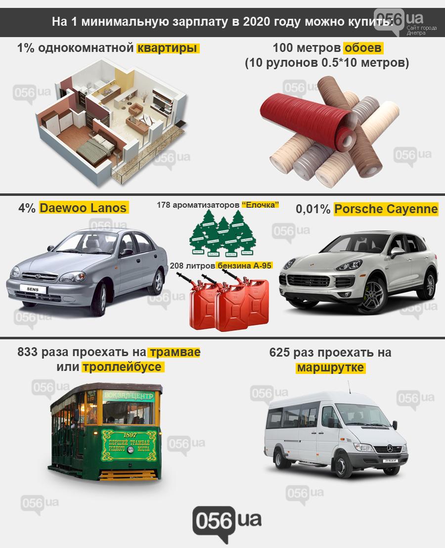 Что можно купить в Днепре на одну минималку, - ИНФОГРАФИКА, фото-4