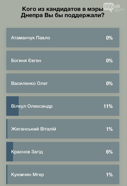 Результаты опроса 056: кто лидирует в гонке за «креслом» мэра Днепра , фото-1