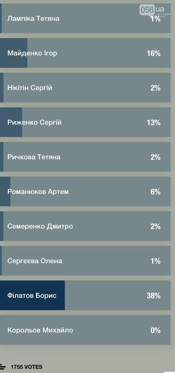 Результаты опроса 056: кто лидирует в гонке за «креслом» мэра Днепра , фото-2