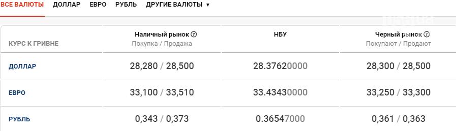 Курс валют в Днепре сегодня, 20 октября , фото-1