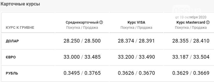 Курс валют в Днепре сегодня, 20 октября , фото-4