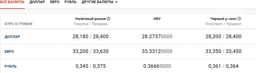 Курс валют в Днепре сегодня, 22 октября , фото-1