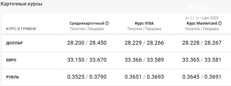 Курс валют в Днепре сегодня, 22 октября , фото-4