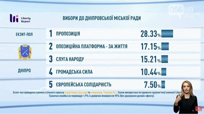 Выборы в Днепре: результаты экзит-полов, реакция Филатова и Зеленского , фото-4