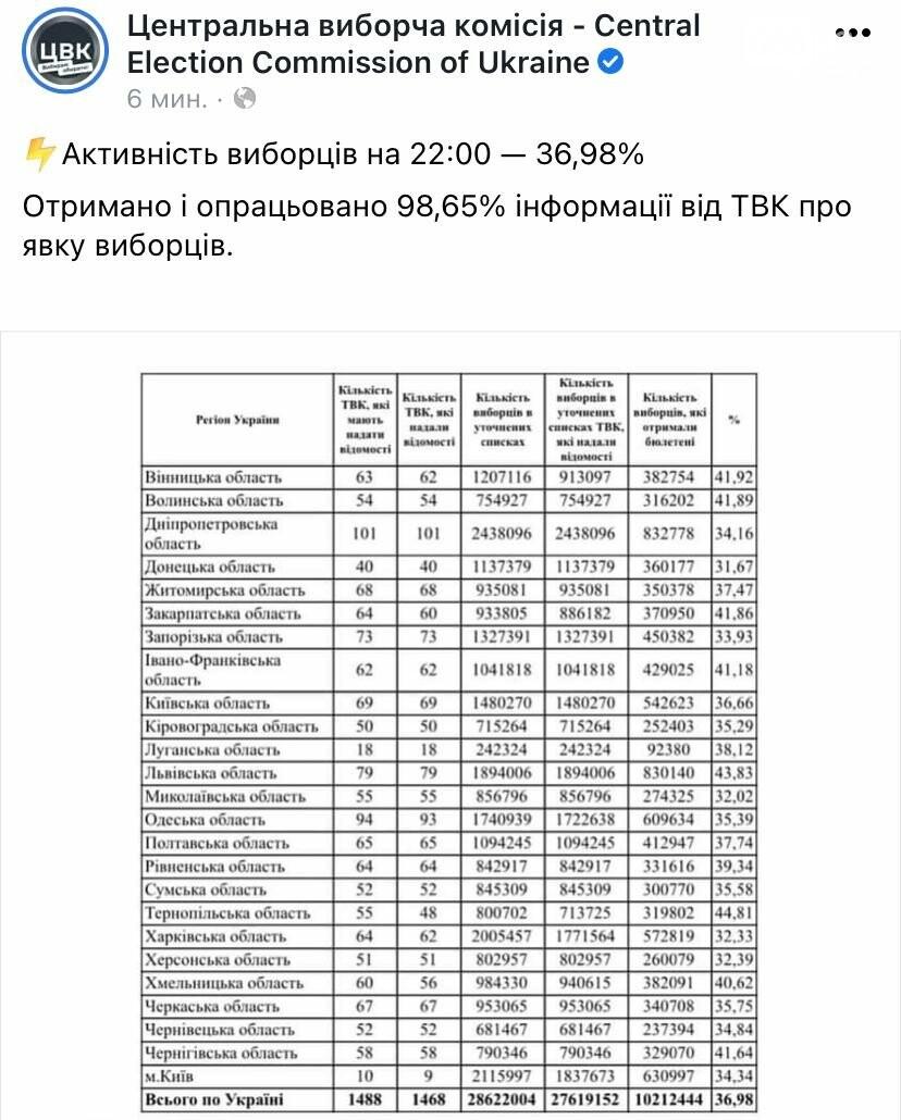 Выборы в Днепре: результаты экзит-полов, реакция Филатова и Зеленского , фото-1