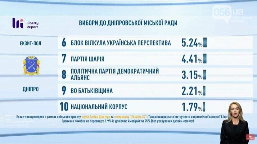 Выборы в Днепре: результаты экзит-полов, реакция Филатова и Зеленского , фото-5