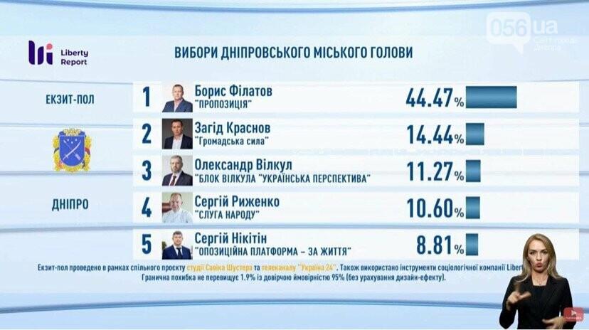 Выборы в Днепре: результаты экзит-полов, реакция Филатова и Зеленского , фото-2