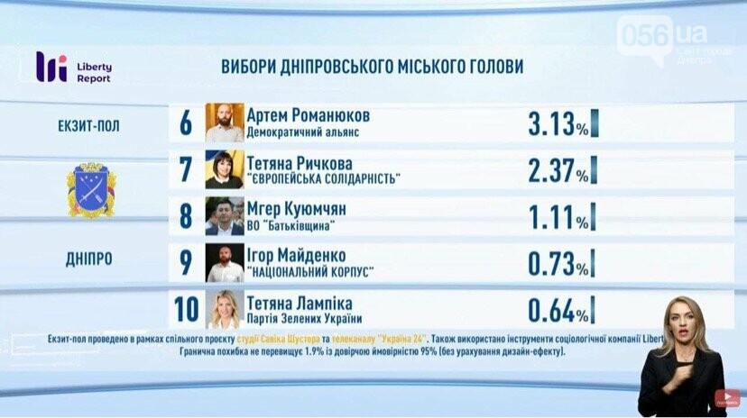 Выборы в Днепре: результаты экзит-полов, реакция Филатова и Зеленского , фото-3