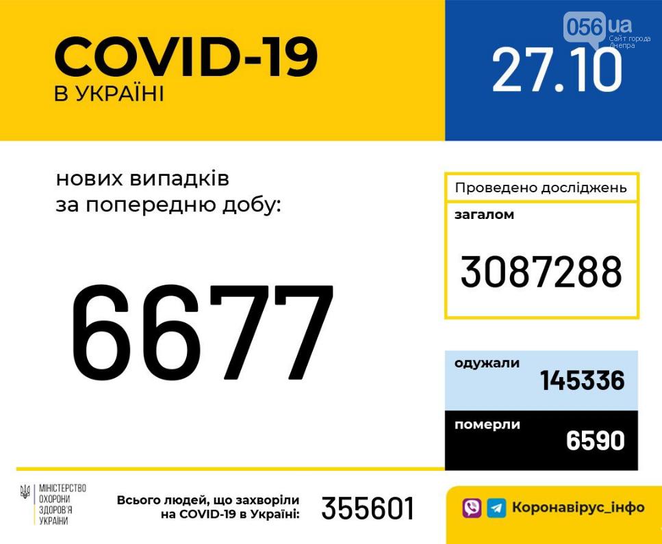 Коронавирус в Украине: данные по стране на 27 октября , фото-1