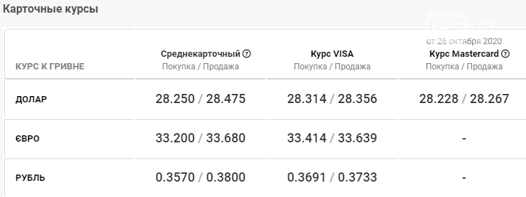 Курс валют в Днепре 27 октября , фото-4