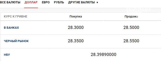 Курс валют в Днепре сегодня, 29 октября, фото-1