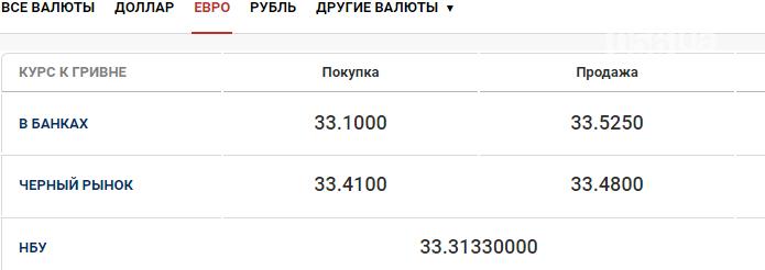 Курс валют в Днепре сегодня, 29 октября, фото-2
