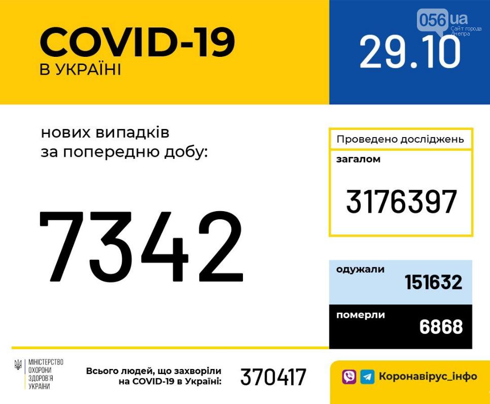 Коронавирус в Украине: сколько новых случаев за сутки , фото-1