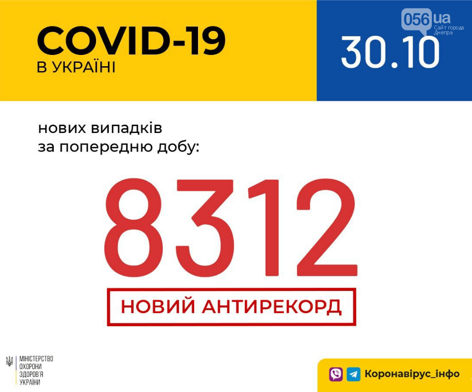 Коронавирус в Украине: снова - антирекорд , фото-1