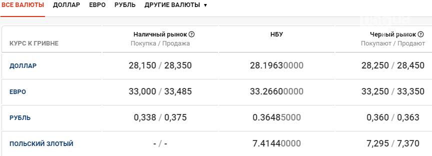 Курс валют в Днепре 13 ноября, фото-1