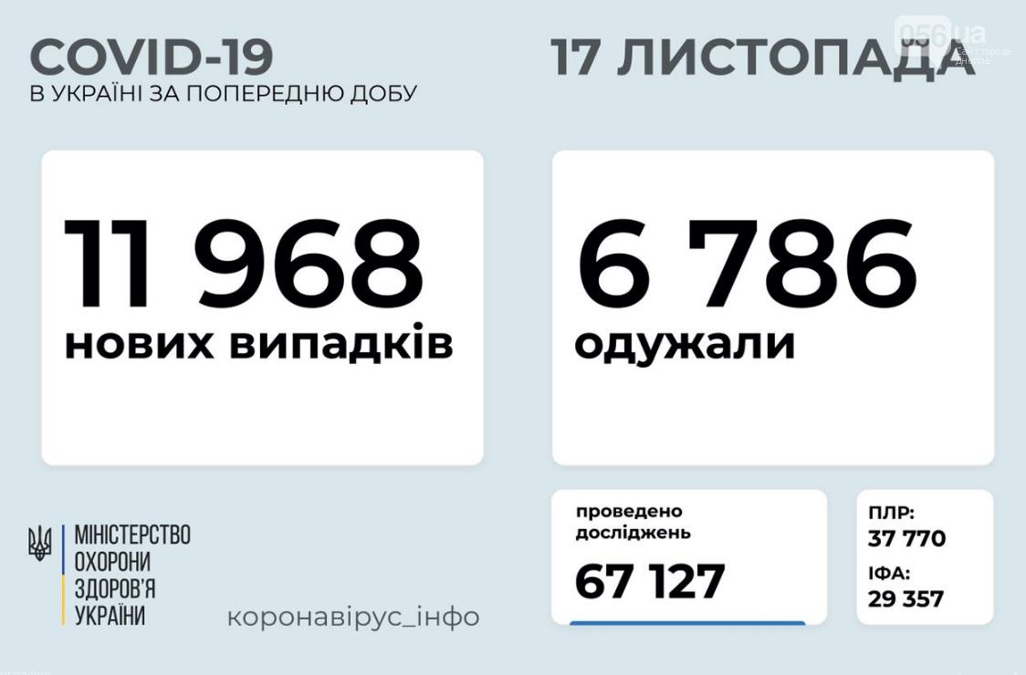 Коронавирус в Украине: сколько людей заболело за сутки , фото-1