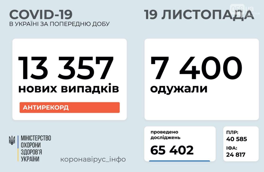 Коронавирус в Украине: сколько людей заболело в стране за сутки, фото-1