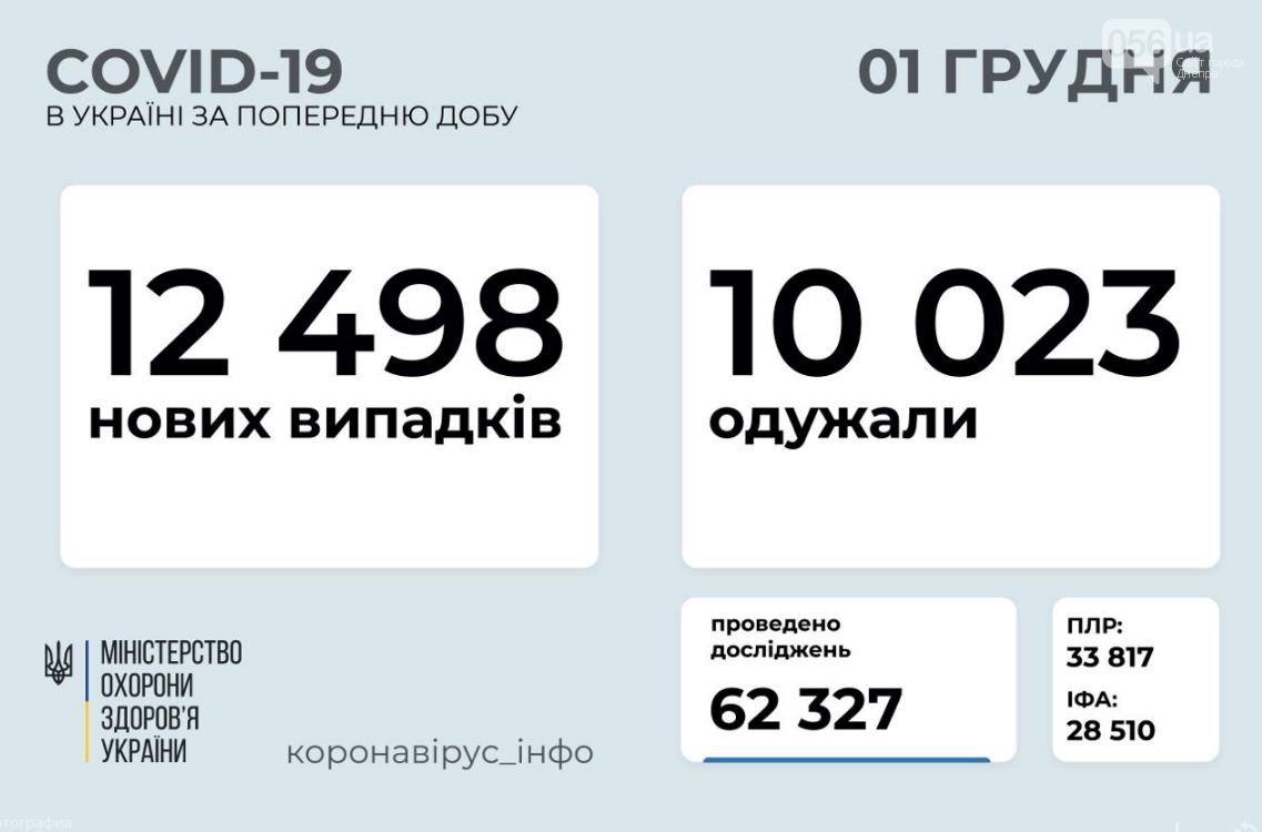 Коронавирус в Украине 1 декабря: сколько человек заболело за сутки , фото-1