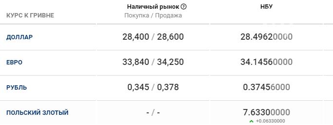 Курс валют в Днепре сегодня, 1 декабря , фото-1