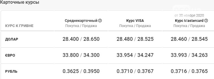 Курс валют в Днепре сегодня, 1 декабря , фото-5