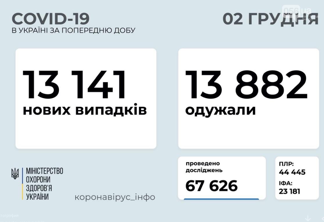Коронавирус в Украине: сколько людей заразились за сутки по состоянию на 2 декабря , фото-1