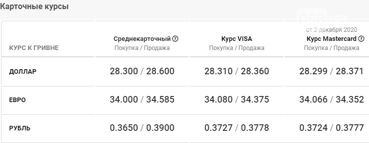Курс валют в Днепре сегодня, 3 декабря , фото-4