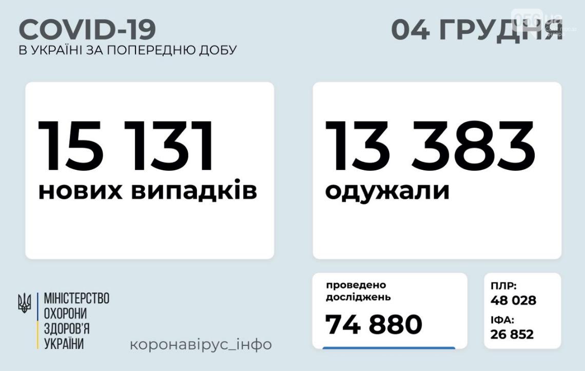 Коронавирус в Украине 4 декабря: стало известно, сколько человек заразились за сутки , фото-1